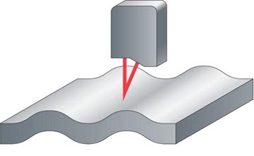 use of laser triangulation sensors for surface profile of a wide variety of materials