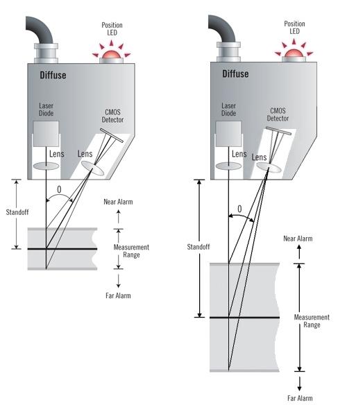 Laser Sensors | Triangulation, Displacement & Position