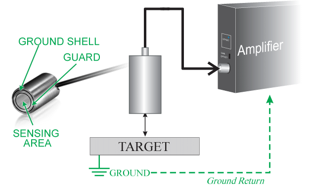 Capacitance displacement for grounded target