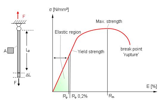 stress strain curve chart
