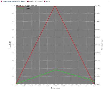 load data of aluminum alloy