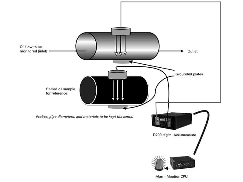 Capacitance probe detecting water contamination