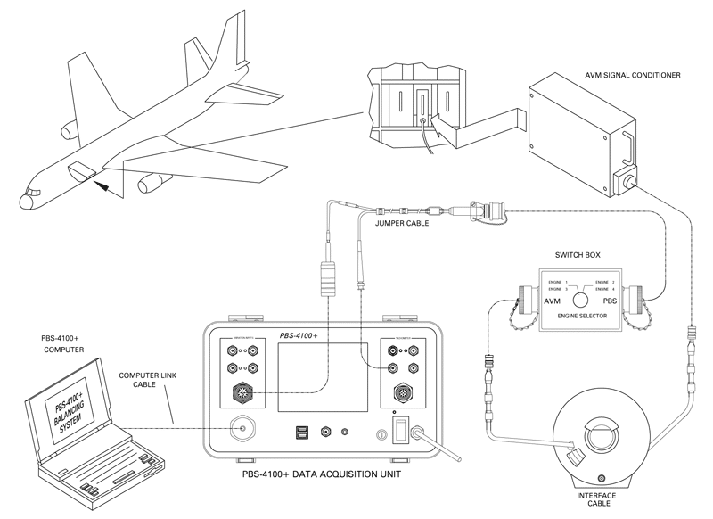 diagram of portable vibration balancing for engine testing