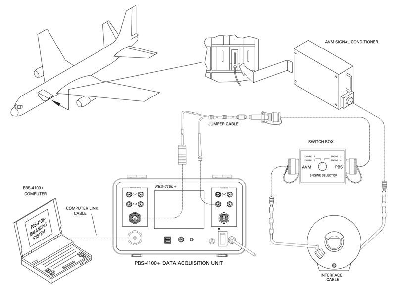 diagram of portable vibration balancing for engine testing