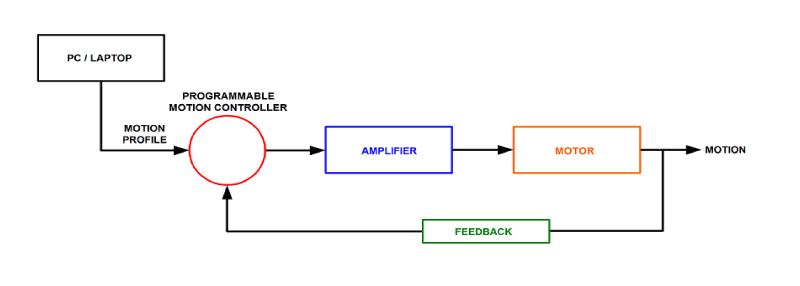 diagram of the closed-loop setup