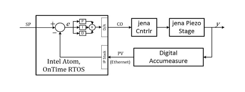 control loop test configuration