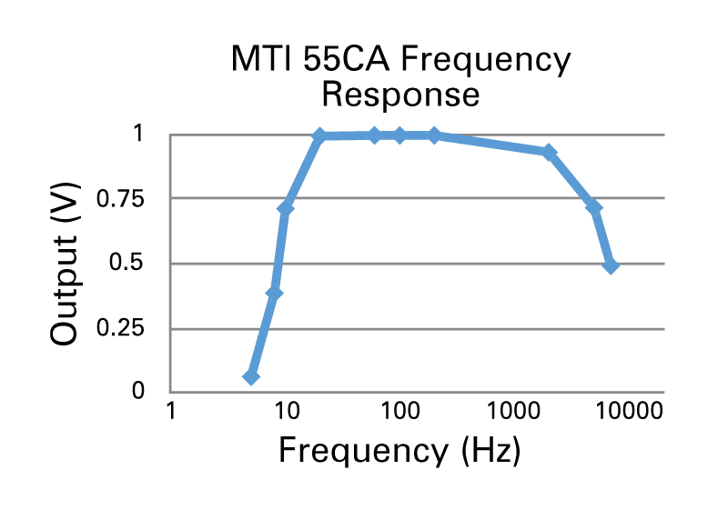 Graph Output vs. Frequency
