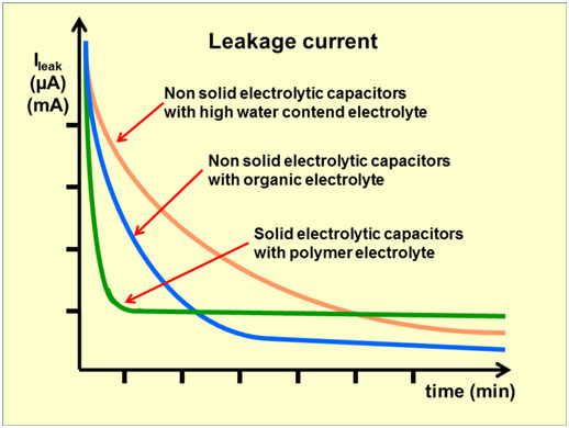 Leakage Current