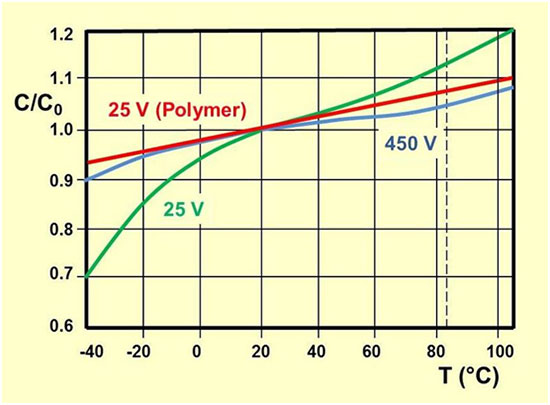 Capacitor Characteristics andApplications | MTI Instruments