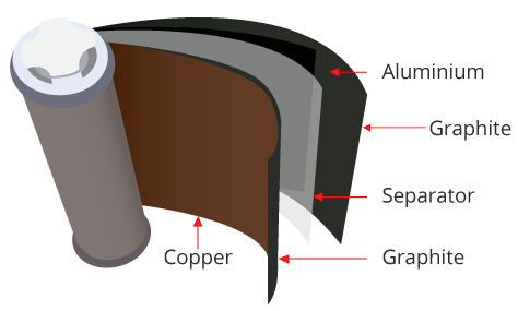 Battery Layers