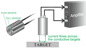 Capacitance Sensors