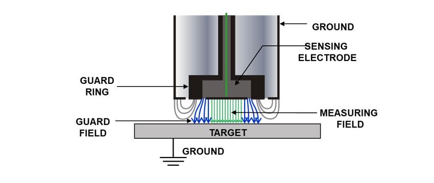Capacitive vs. Eddy Current Sensors