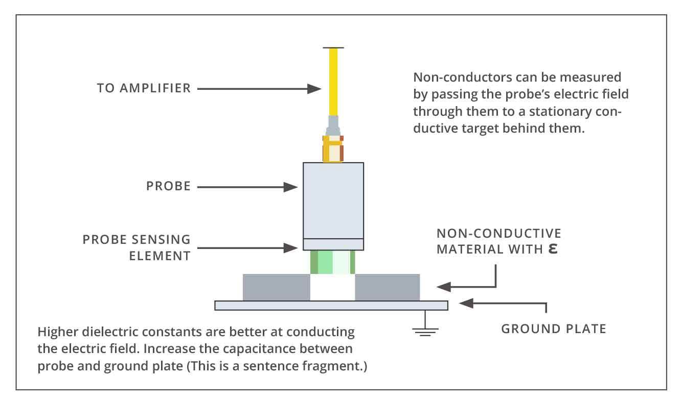 Dialectric Material Measurement