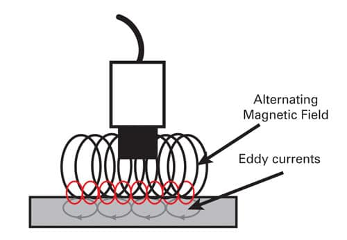 Alternating magnetic field and eddy currents