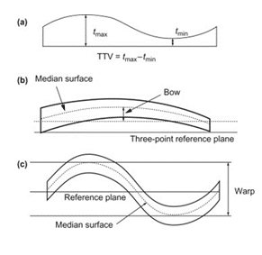 Representation of Wafer TTV, Bow and Warp