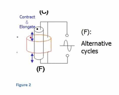 Piezo electric crystals expand and contract when voltage is applied across the stack.