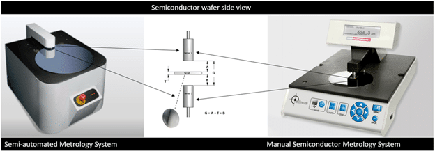 MTI Wafer tools use opposing capacitance probes to measure flatness, thickness