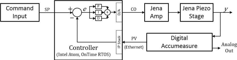 Figure 2 – Control loop test configuration