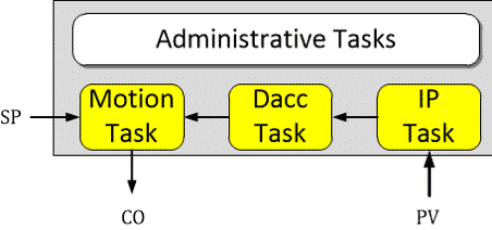 Figure 5 is an Illustration of the main controller task architecture