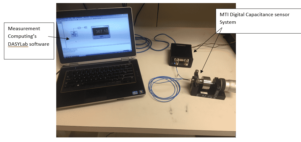 Setup of test area with Measurement Computing's DASYLab software and the MTI Digital Capacitance Sensor System