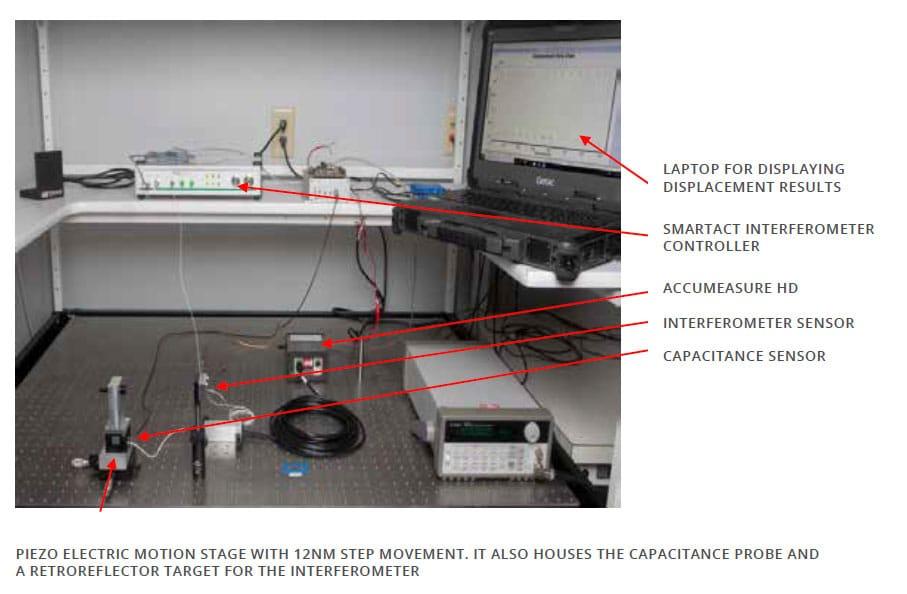 Interferometer Setup