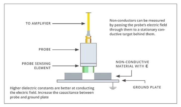 Measuring Non-Conductive Materials