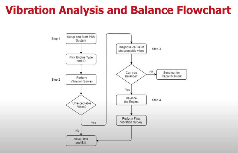 Engine Vibration Analysis and Balancing Workflow